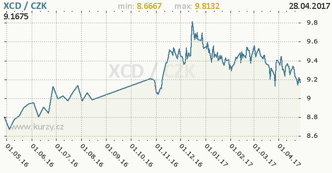 Graf česká koruna a východokaribský dolar