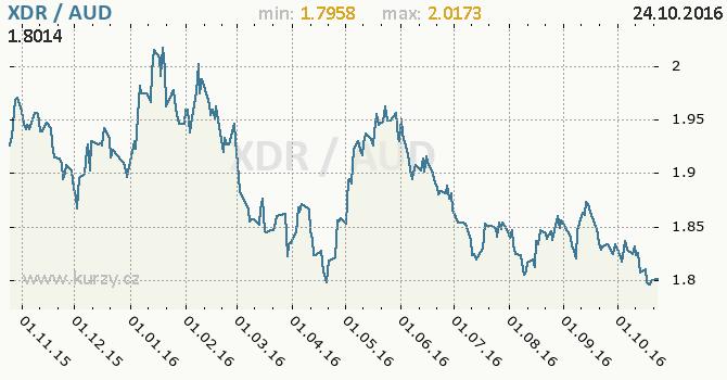 Graf australsk� dolar a MMF