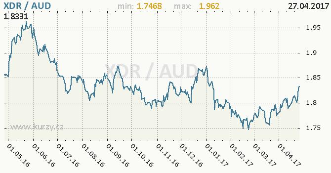 Graf australský dolar a MMF