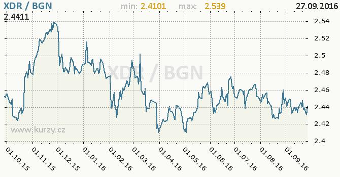 Graf bulharsk� lev a MMF