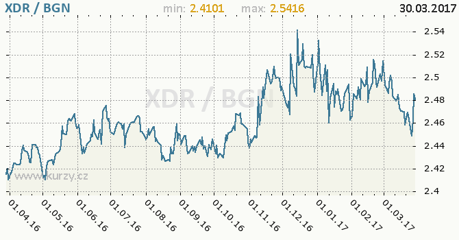 Graf bulharský lev a MMF