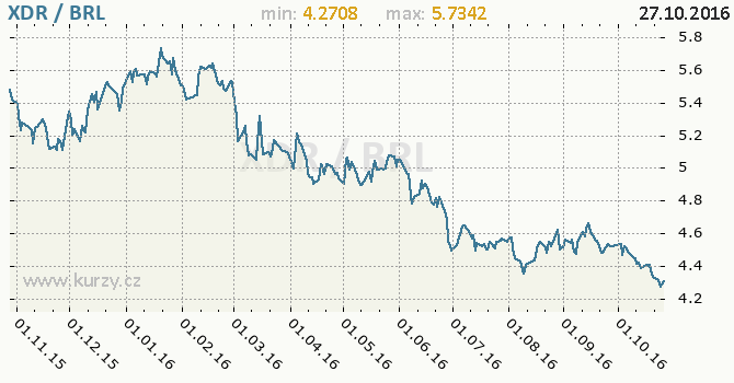 Graf brazilsk� real a MMF