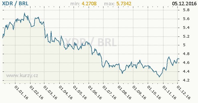 Graf brazilský real a MMF