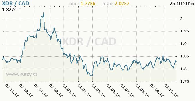 Graf kanadsk� dolar a MMF