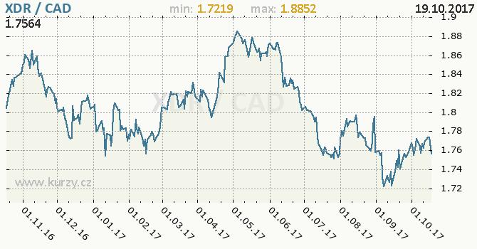 Graf kanadský dolar a MMF