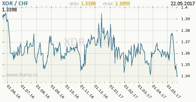 Graf švýcarský frank a MMF