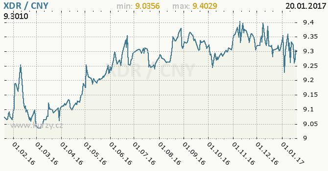 Graf čínský juan a MMF