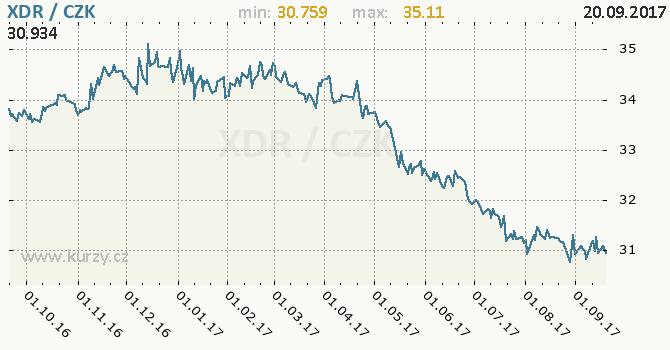 Graf česká koruna a MMF