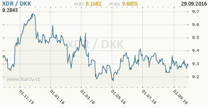 Graf d�nsk� koruna a MMF