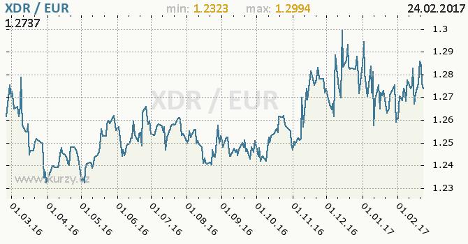 Graf euro a MMF
