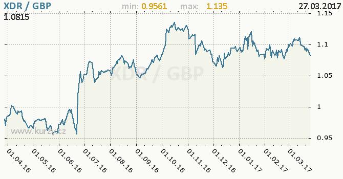 Graf britská libra a MMF