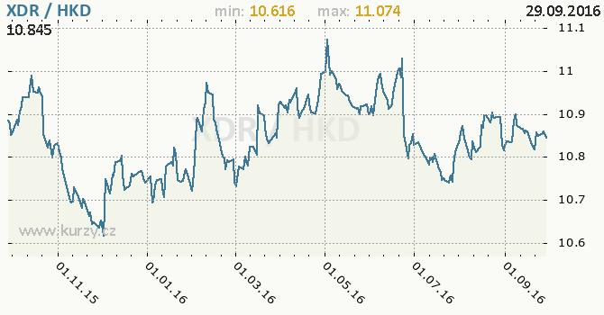 Graf hongkongsk� dolar a MMF