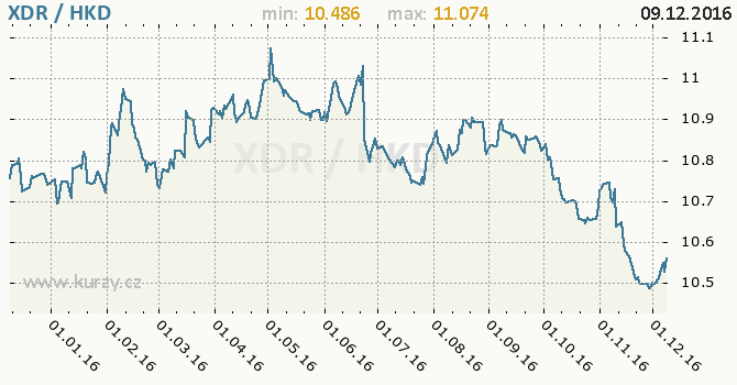 Graf hongkongský dolar a MMF