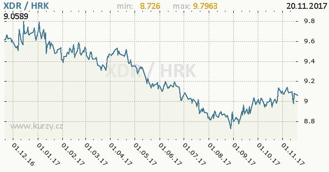 Graf chorvatská kuna a MMF