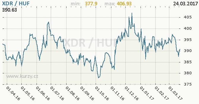 Graf maďarský forint a MMF