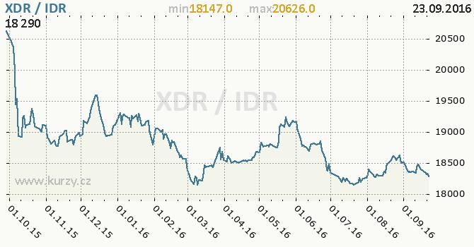 Graf indon�sk� rupie a MMF