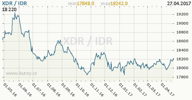Graf indonéská rupie a MMF