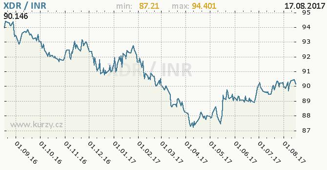 Graf indická rupie a MMF