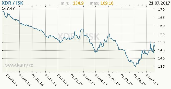 Graf islandská koruna a MMF