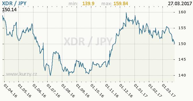 Graf japonský jen a MMF