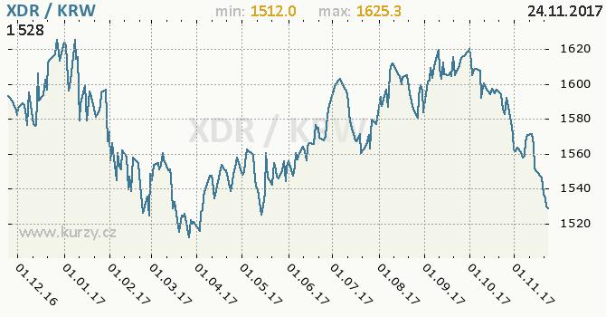 Graf jihokorejský won a MMF
