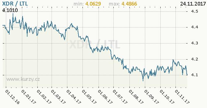 Graf litevský litas a MMF