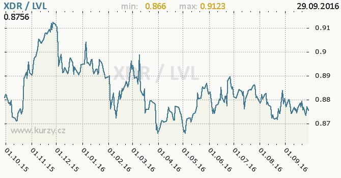 Graf loty�sk� lat a MMF