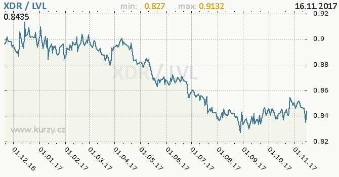 Graf lotyšský lat a MMF