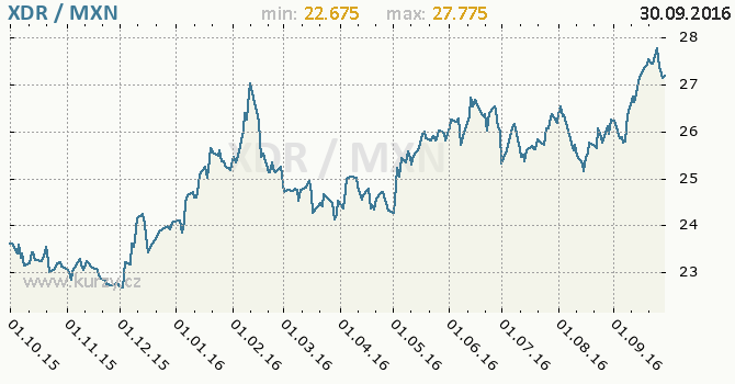 Graf mexick� peso a MMF