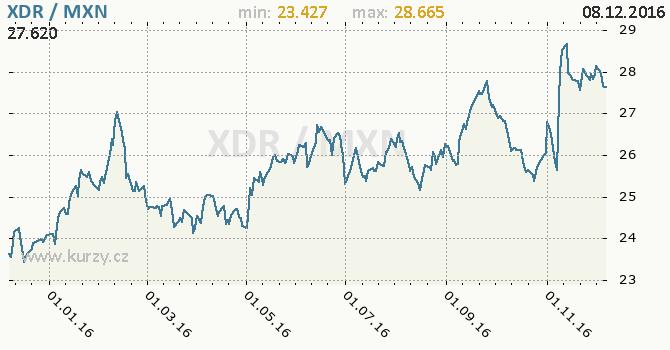 Graf mexické peso a MMF