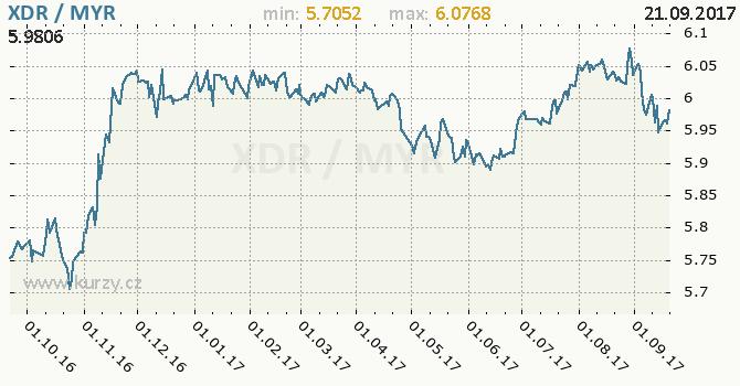 Graf malajsijský ringgit a MMF