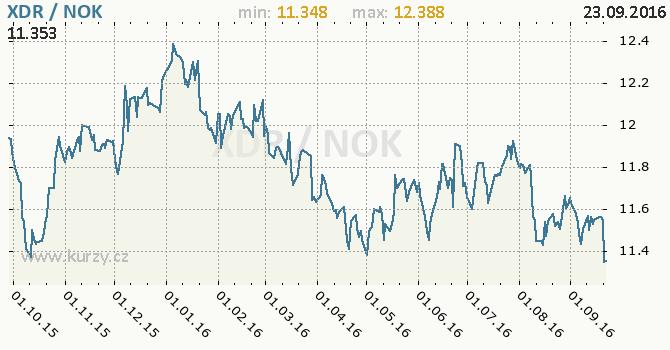 Graf norsk� koruna a MMF