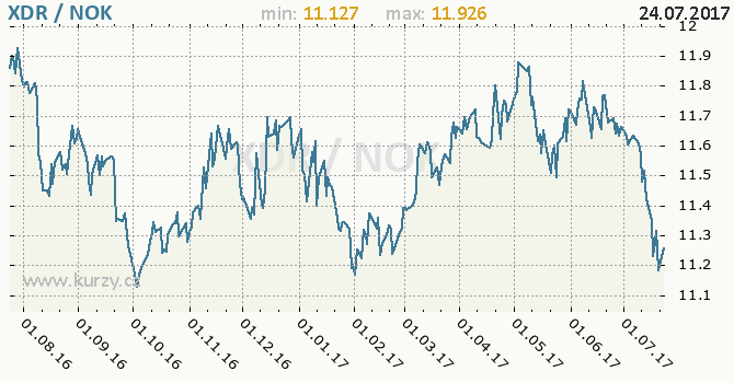 Graf norská koruna a MMF