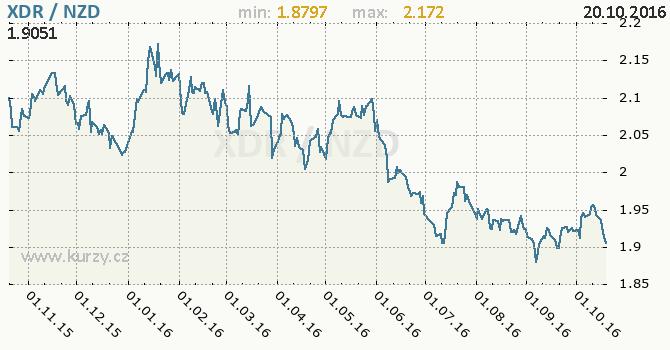 Graf novoz�landsk� dolar a MMF