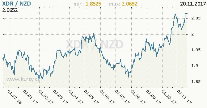 Graf novozélandský dolar a MMF