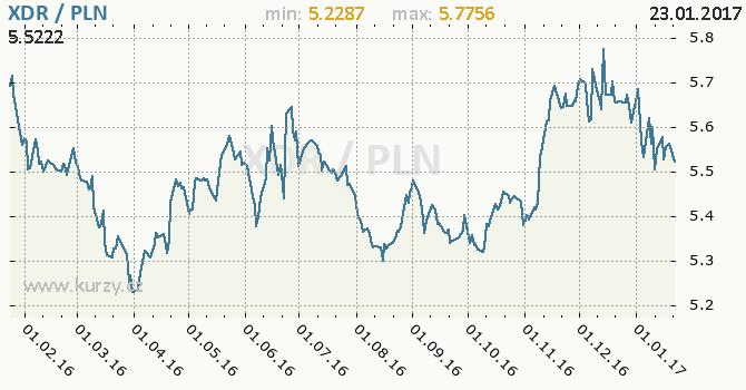 Graf polský zlotý a MMF