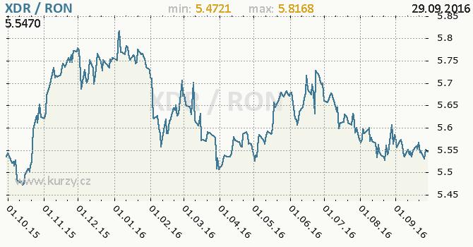 Graf rumunsk� nov� lei a MMF
