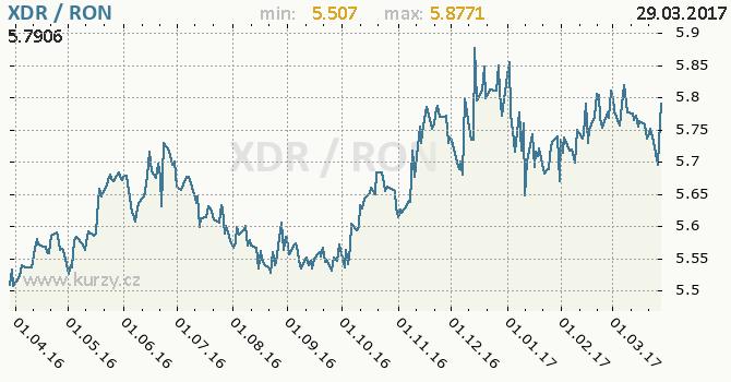 Graf rumunský nový lei a MMF