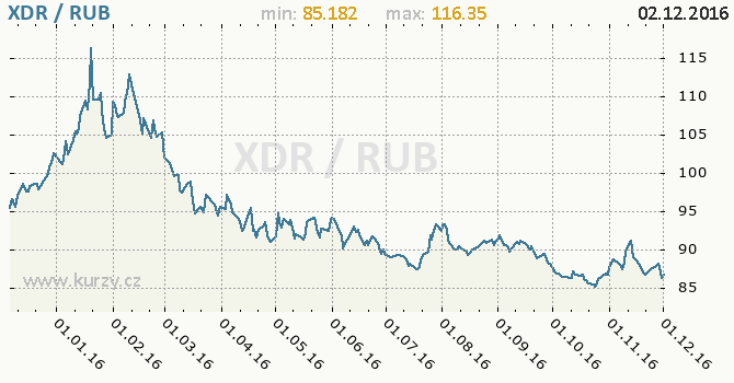 Graf ruský rubl a MMF