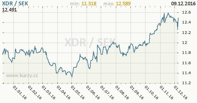Graf švédská koruna a MMF