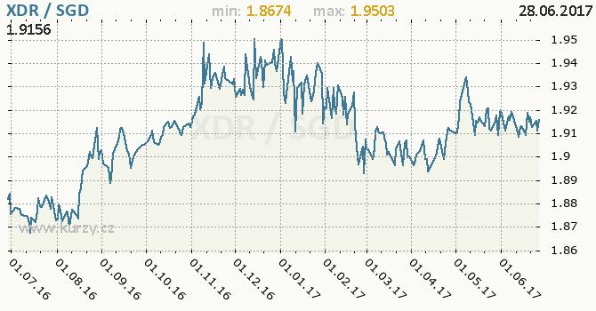 Graf singapurský dolar a MMF