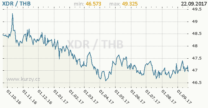 Graf thajský baht a MMF