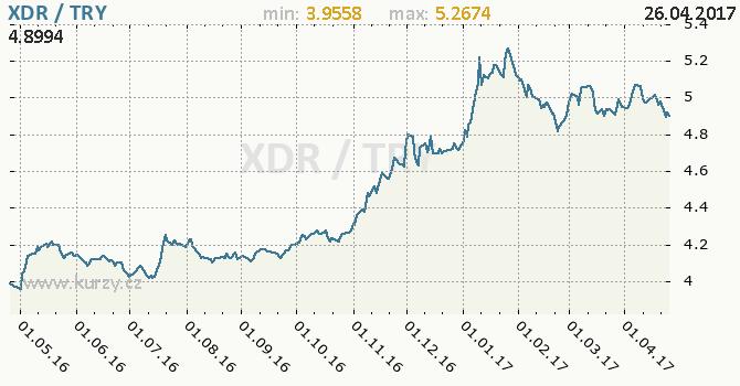 Graf turecká lira a MMF