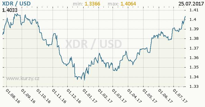 Graf americký dolar a MMF