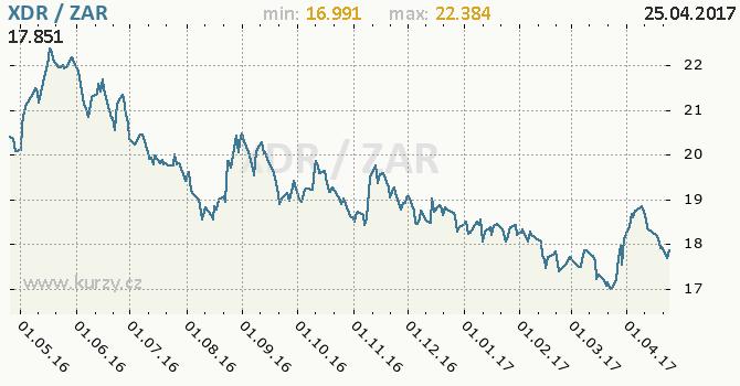 Graf jihoafrický rand a MMF