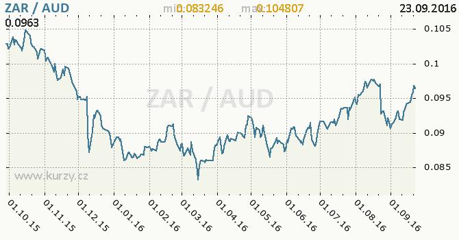Graf australsk� dolar a jihoafrick� rand