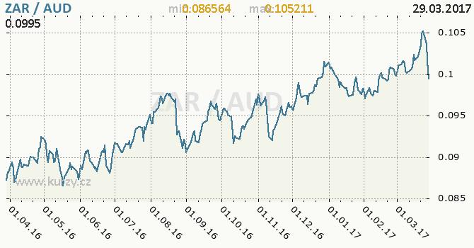 Graf australský dolar a jihoafrický rand