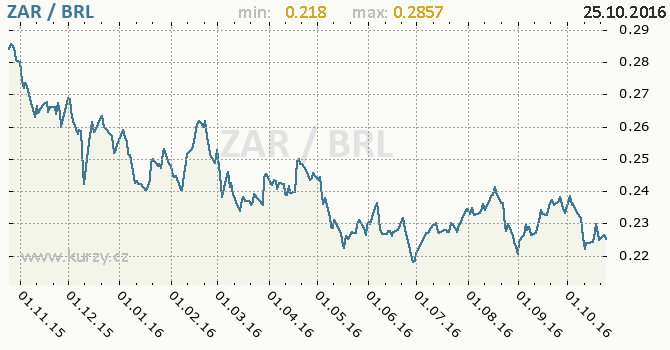 Graf brazilsk� real a jihoafrick� rand