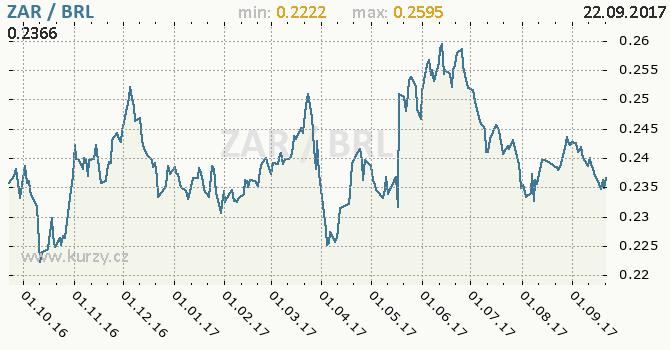 Graf brazilský real a jihoafrický rand