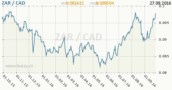 Graf kanadsk� dolar a jihoafrick� rand